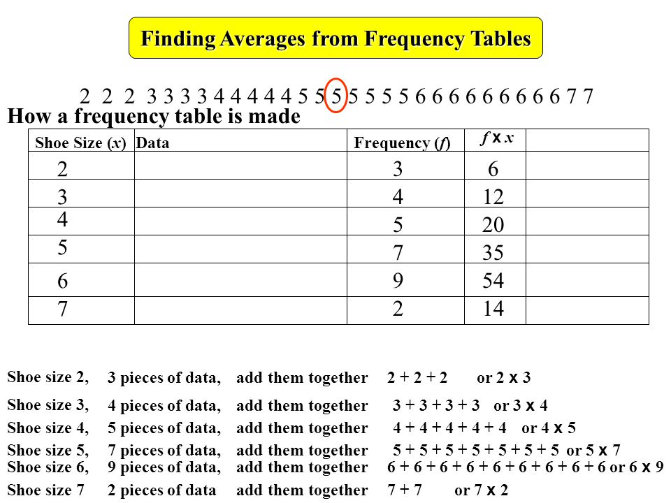 222333344444555555566666666677 Finding Averages from Frequency Tables Shoe size 2, 3 pieces of data,add them together 2 + 2 + 2 or 2 x 3 Frequency (f)