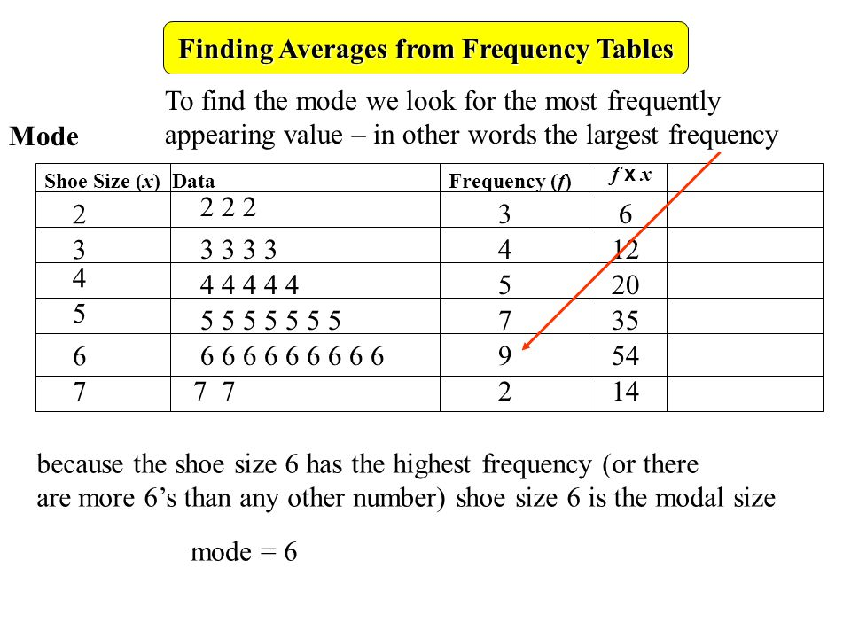 Finding Averages from Frequency Tables Frequency (f) Shoe Size (x) Data 2 3 4 5 6 7 f x xf x x 36 412 520 Mode 735 954 142 222 3333 44444 555555 6 5 66666666 77 To find the mode we look for the most frequently appearing value – in other words the largest frequency because the shoe size 6 has the highest frequency (or there are more 6s than any other number) shoe size 6 is the modal size mode = 6