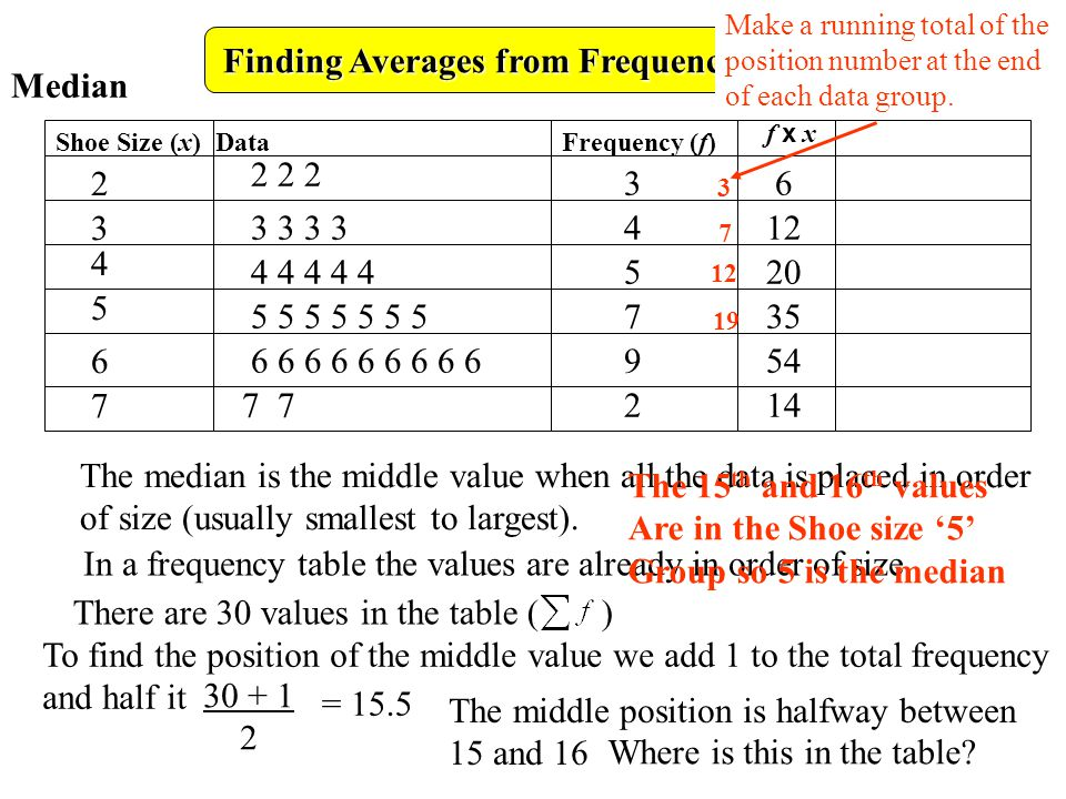 Finding Averages from Frequency Tables Frequency (f) Shoe Size (x) Data 2 3 4 5 6 7 f x xf x x 36 412 520 Median 735 954 142 222 3333 44444 555555 6 5 66666666 77 The median is the middle value when all the data is placed in order of size (usually smallest to largest).