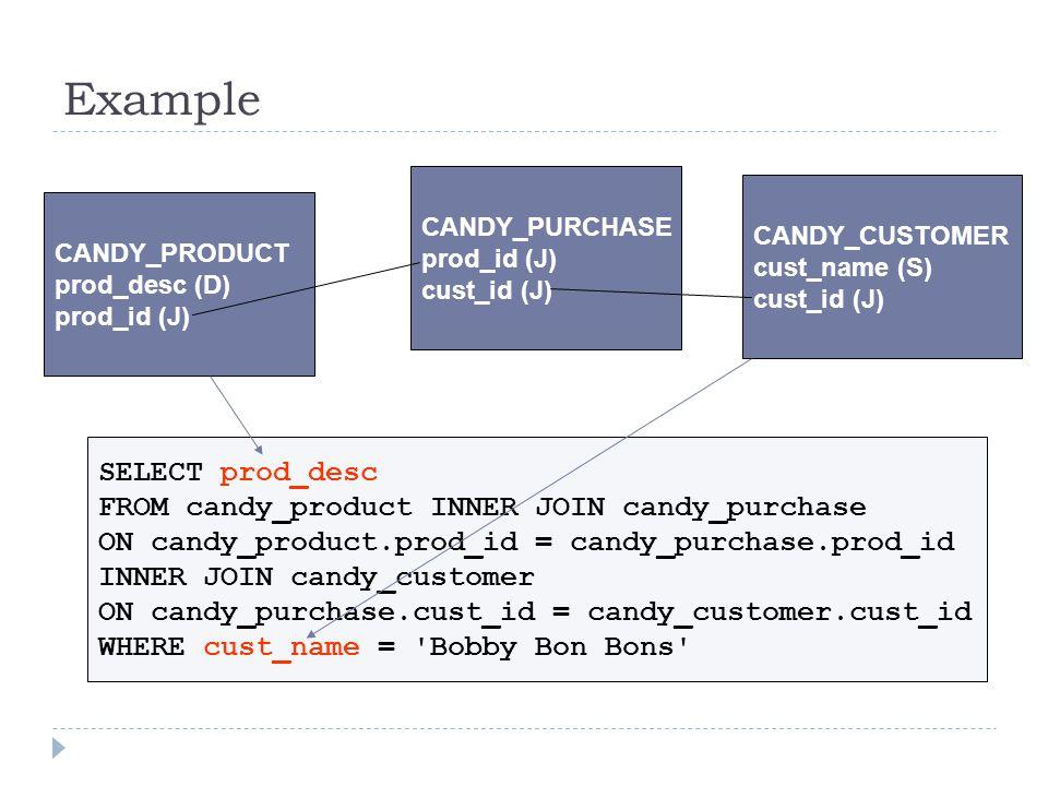 Example CANDY_PRODUCT prod_desc (D) prod_id (J) CANDY_CUSTOMER cust_name (S) cust_id (J) CANDY_PURCHASE prod_id (J) cust_id (J) SELECT prod_desc FROM candy_product INNER JOIN candy_purchase ON candy_product.prod_id = candy_purchase.prod_id INNER JOIN candy_customer ON candy_purchase.cust_id = candy_customer.cust_id WHERE cust_name = Bobby Bon Bons