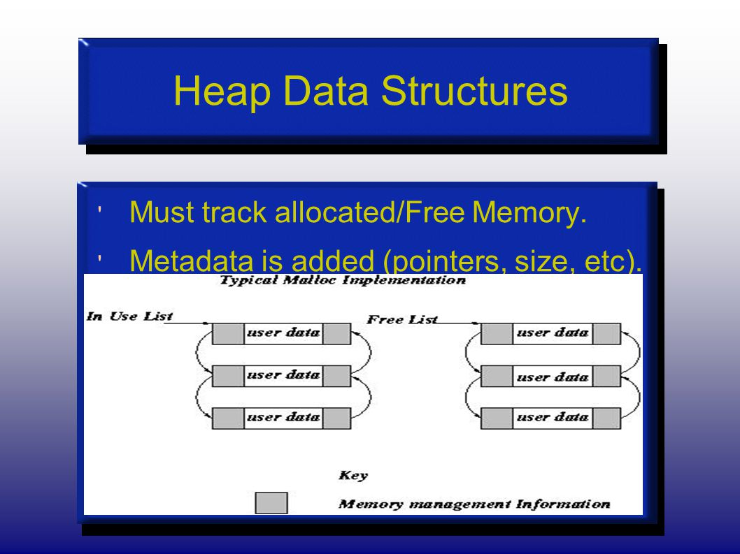 Heap Data Structures Must track allocated/Free Memory. Metadata is added (pointers, size, etc).