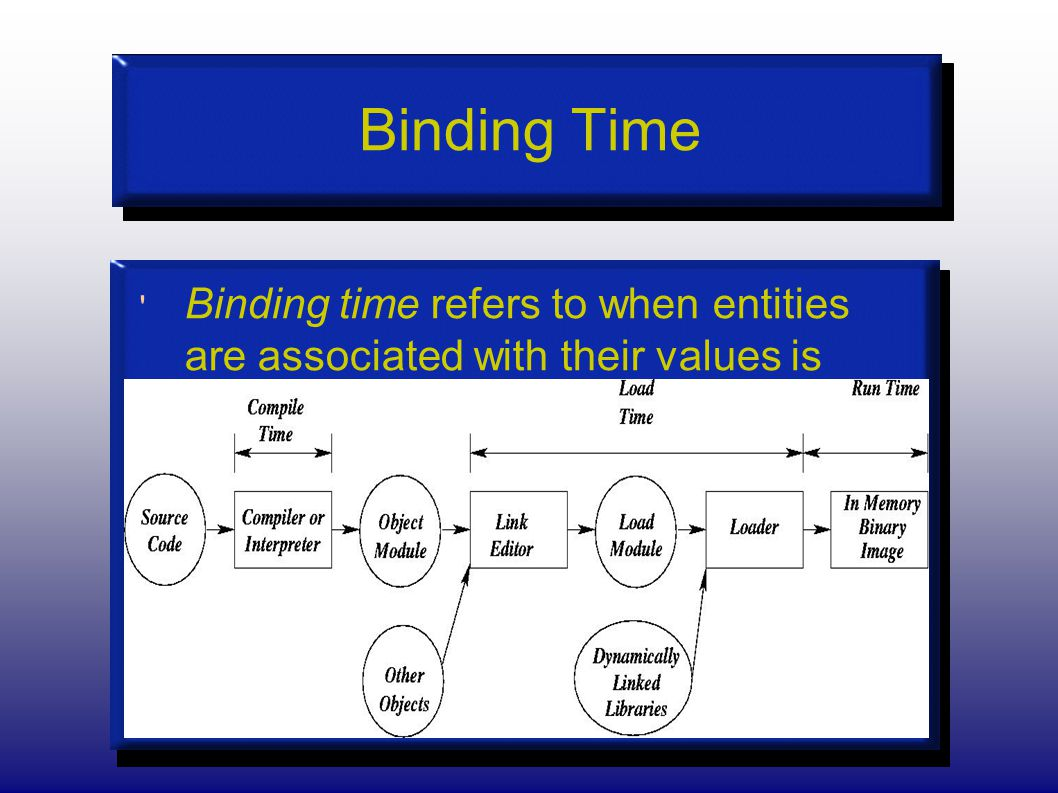 Binding Time Binding time refers to when entities are associated with their values is made.