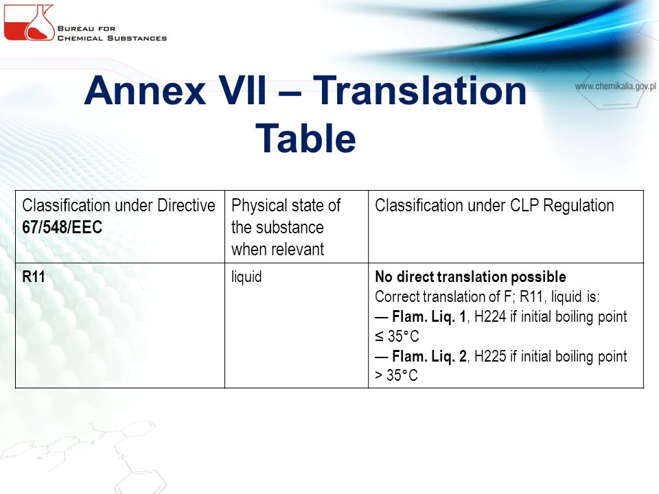Annex VII – Translation Table Classification under Directive 67/548/EEC Physical state of the substance when relevant Classification under CLP Regulat