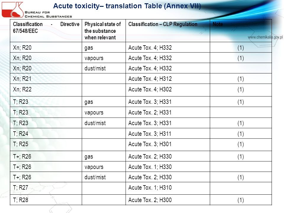 Classification - Directive 67/548/EEC Physical state of the substance when relevant Classification – CLP RegulationNote Xn; R20gasAcute Tox. 4; H332(1