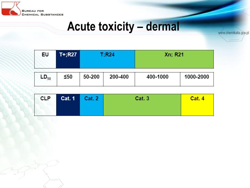 Acute toxicity – dermal EUT+;R27T;R24Xn; R21 LD 50 5050-200200-400400-10001000-2000 CLPCat. 1Cat. 2Cat. 3Cat. 4