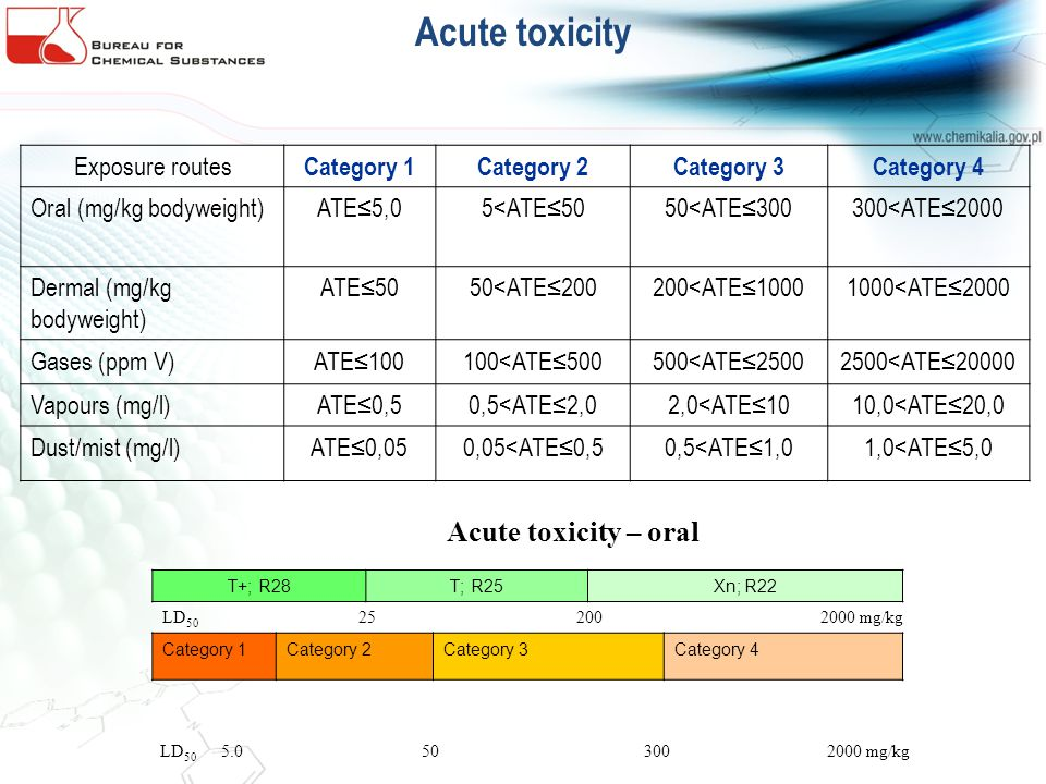 Acute toxicity Acute toxicity – oral T+; R28T; R25Xn; R22 LD 50 25 200 2000 mg/kg Category 1Category 2Category 3Category 4 LD 50 5.0 50 300 2000 mg/kg Exposure routes Category 1Category 2Category 3Category 4 Oral (mg/kg bodyweight)ATE5,05<ATE5050<ATE300300<ATE2000 Dermal (mg/kg bodyweight) ATE5050<ATE200200<ATE10001000<ATE2000 Gases (ppm V)ATE100100<ATE500500<ATE25002500<ATE20000 Vapours (mg/l)ATE0,50,5<ATE2,02,0<ATE1010,0<ATE20,0 Dust/mist (mg/l)ATE0,050,05<ATE0,50,5<ATE1,01,0<ATE5,0