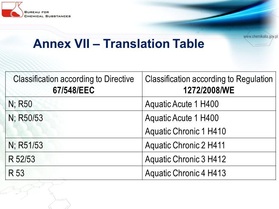 Annex VII – Translation Table Classification according to Directive 67/548/EEC Classification according to Regulation 1272/2008/WE N; R50Aquatic Acute