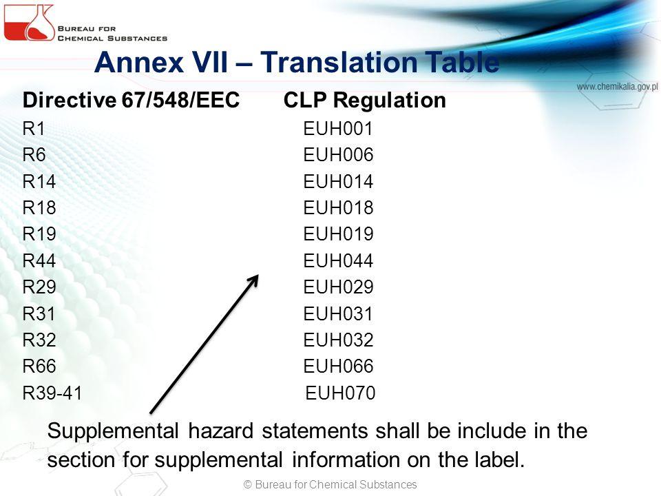 Annex VII – Translation Table Directive 67/548/EEC CLP Regulation R1 EUH001 R6 EUH006 R14 EUH014 R18 EUH018 R19 EUH019 R44 EUH044 R29 EUH029 R31 EUH03