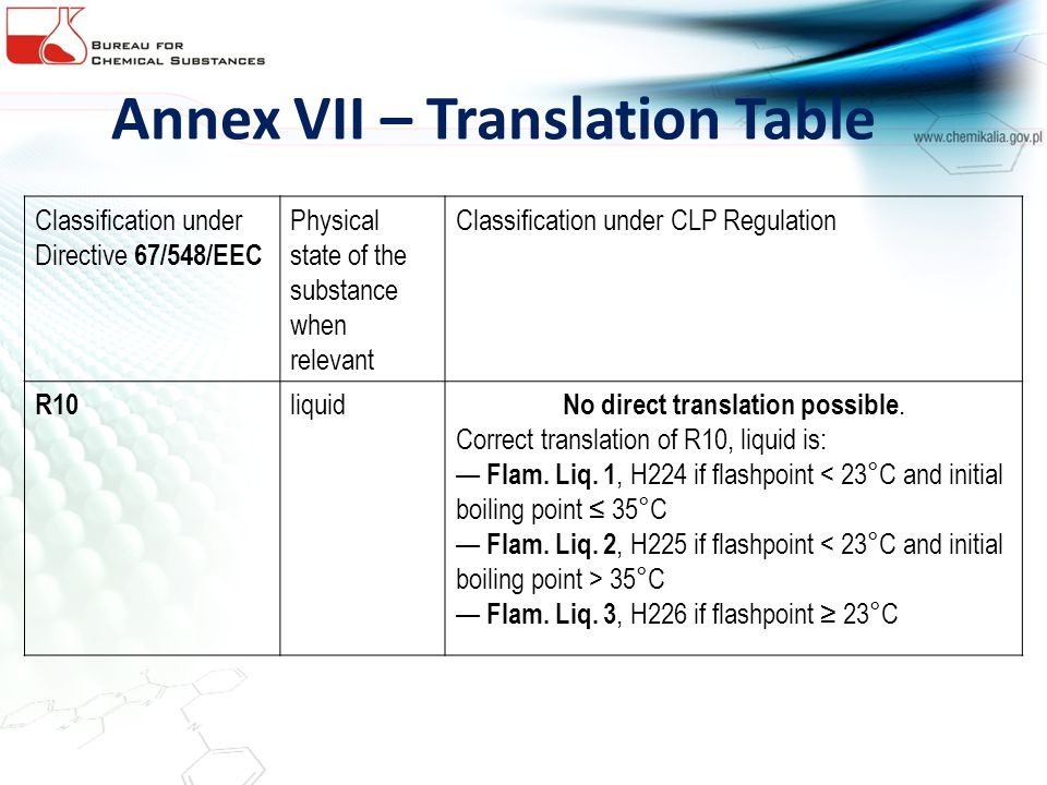 Annex VII – Translation Table Classification under Directive 67/548/EEC Physical state of the substance when relevant Classification under CLP Regulation R10 liquid No direct translation possible.