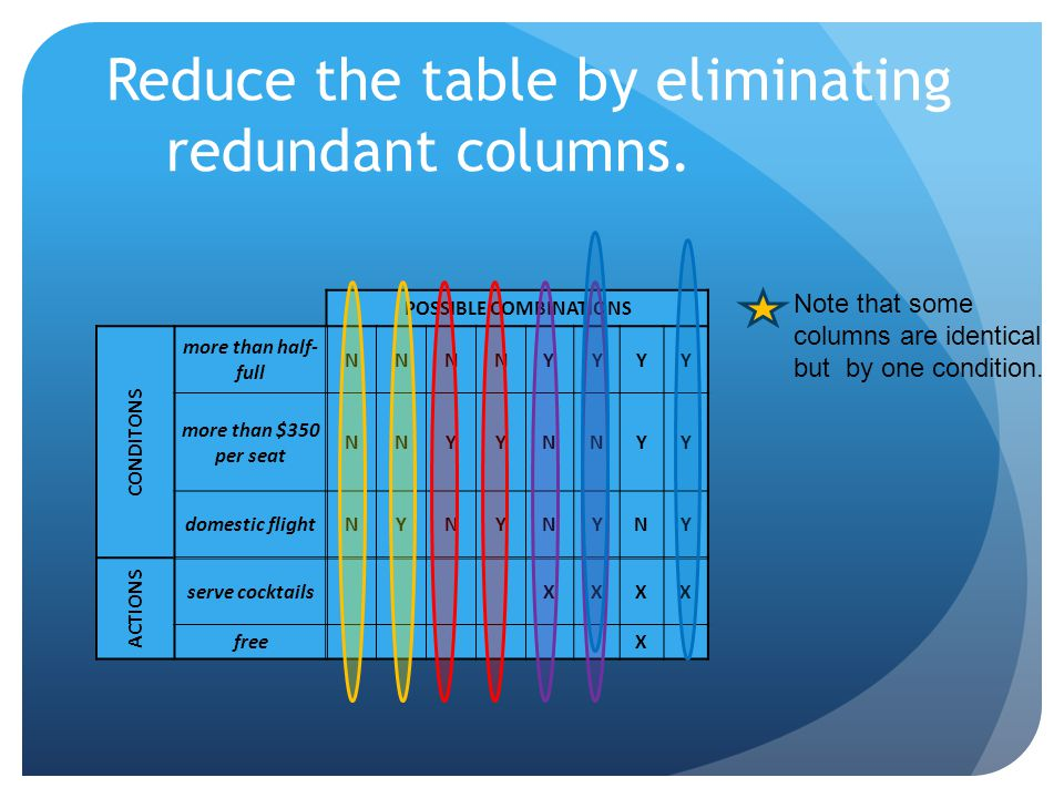 Reduce the table by eliminating redundant columns. POSSIBLE COMBINATIONS CONDITONS more than half- full NNNNYYYY more than $350 per seat NNYYNNYY dome