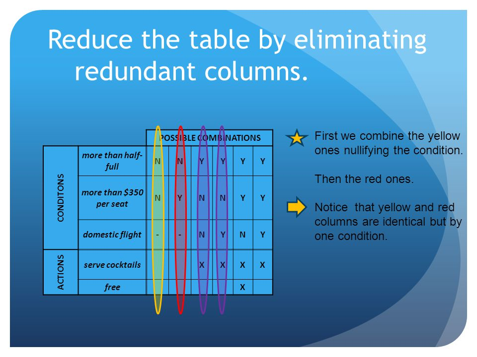 Reduce the table by eliminating redundant columns. POSSIBLE COMBINATIONS CONDITONS more than half- full NNYYYY more than $350 per seat NYNNYY domestic