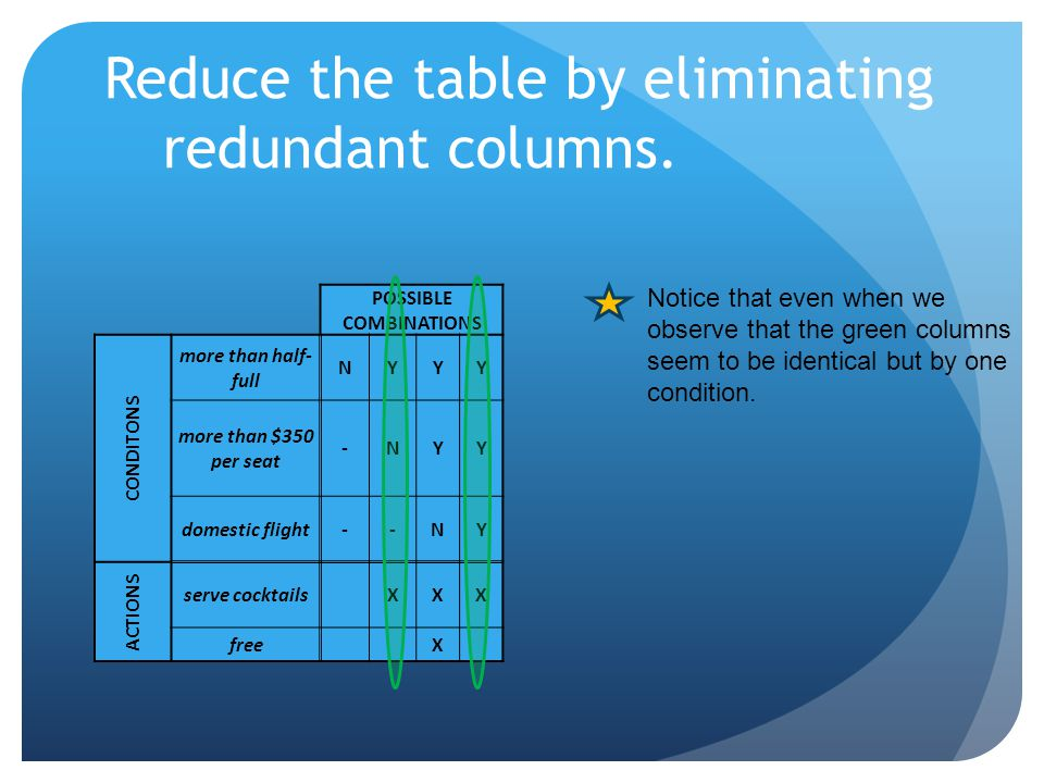 Reduce the table by eliminating redundant columns. POSSIBLE COMBINATIONS CONDITONS more than half- full NYYY more than $350 per seat -NYY domestic fli
