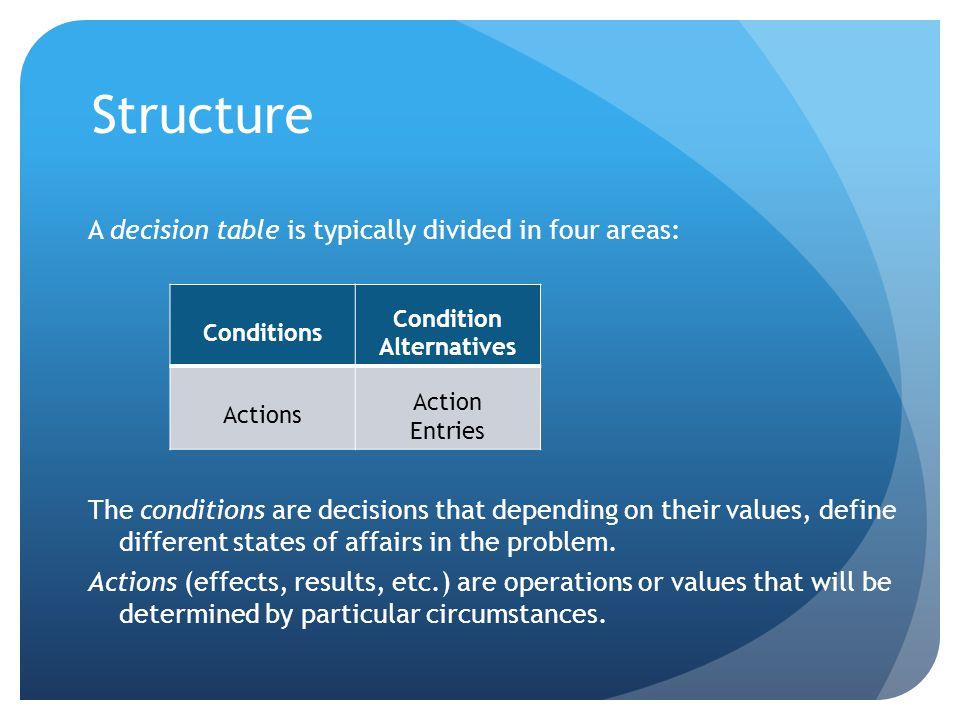 FTFTFTFT…T FFTTFFTT…T FFFFTTTT…T …… FFFFFFFF…T XX X X X XX X XX X X …… X X X Actions Conditions All possible combinations Actions per combination (each column represents a different state of affairs)