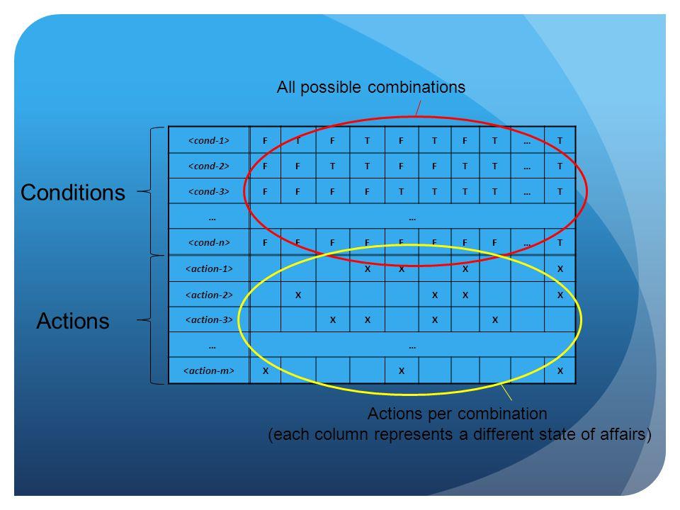 FTFTFTFT…T FFTTFFTT…T FFFFTTTT…T …… FFFFFFFF…T XX X X X XX X XX X X …… X X X Actions Conditions All possible combinations Actions per combination (eac