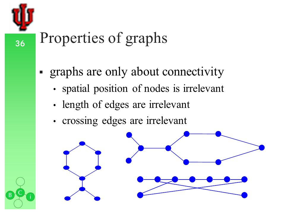 36 Properties of graphs graphs are only about connectivity spatial position of nodes is irrelevant length of edges are irrelevant crossing edges are irrelevant