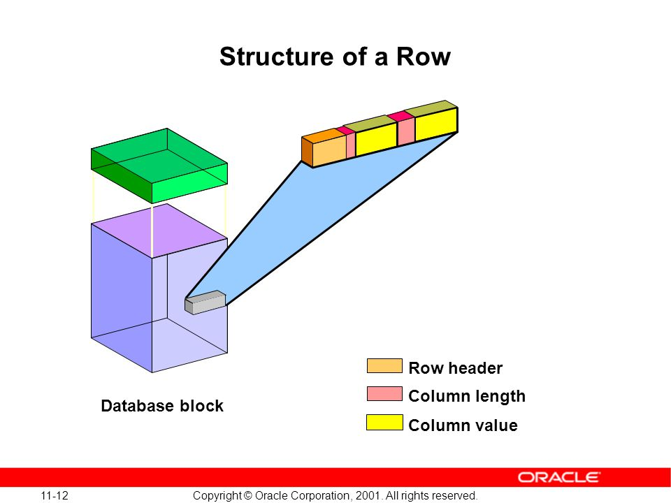 11-12 Copyright © Oracle Corporation, 2001. All rights reserved. Structure of a Row Database block Row header Column length Column value