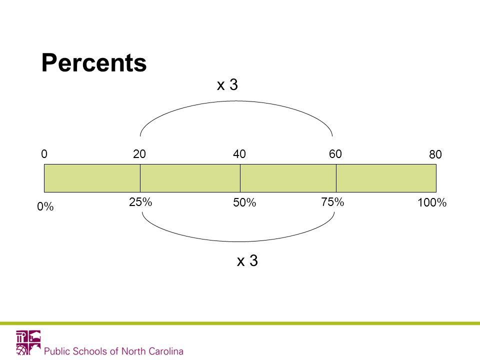 Percents 0% 100%50% 80 400 75%25% 6020 x 3