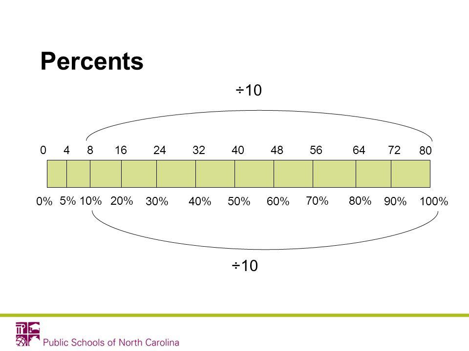 Percents 0%100%50% 80 0 70%20% 30% 10% 40%90% 80% 60% 81656484032246472 5% 4 ÷10