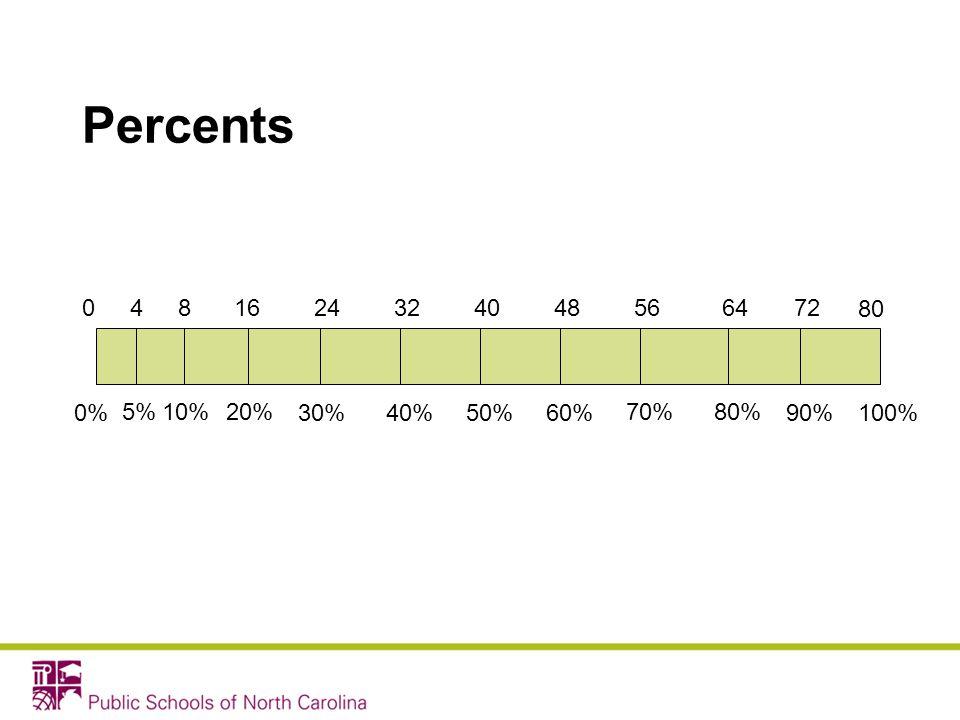 Percents 0%100%50% 80 0 70%20% 30% 10% 40%90% 80% 60% 81656484032246472 5% 4
