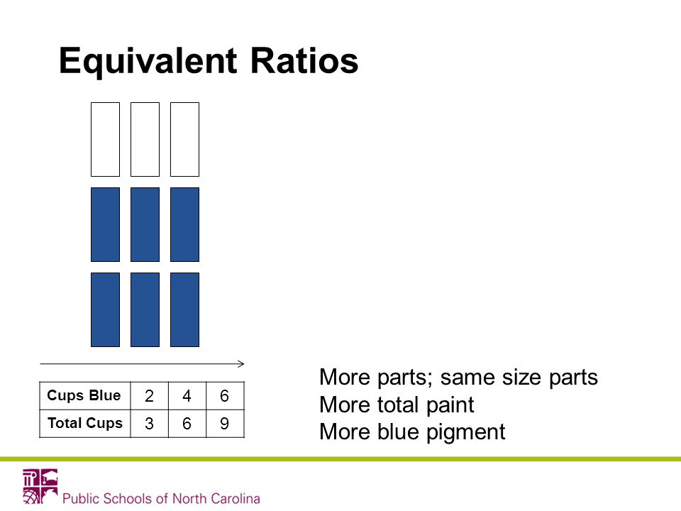 Equivalent Ratios Cups Blue 246 Total Cups 369 More parts; same size parts More total paint More blue pigment