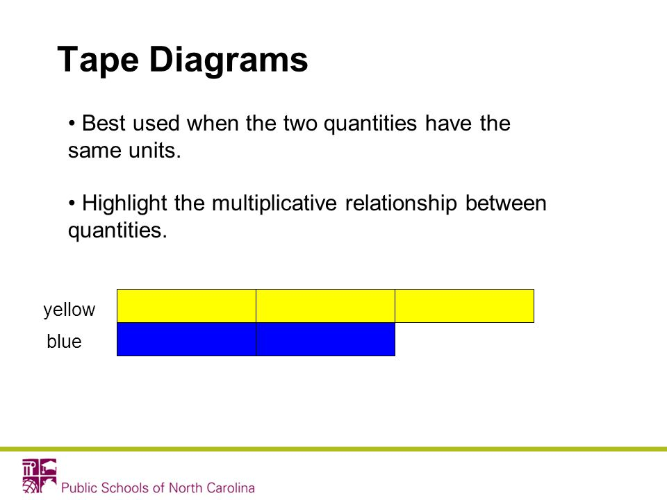 Tape Diagrams Best used when the two quantities have the same units. Highlight the multiplicative relationship between quantities. yellow blue
