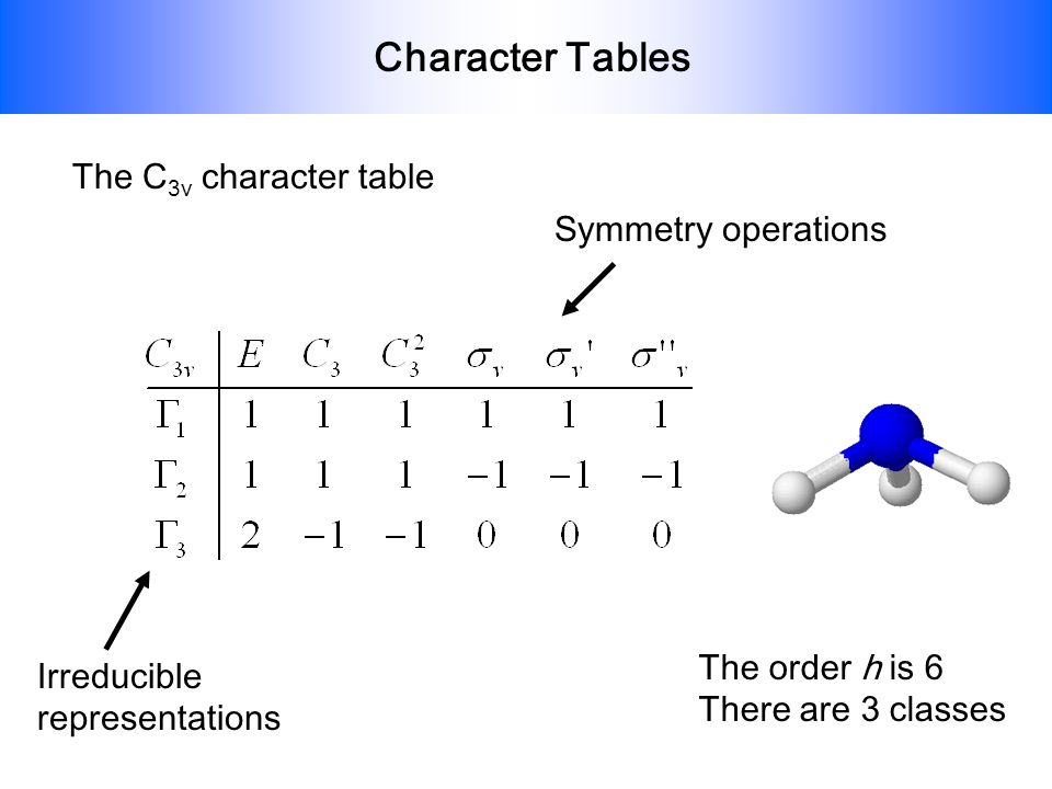 Character Tables Operations belonging to the same class will have the same character so we can write: Irreducible representations (symmetry species) Classes