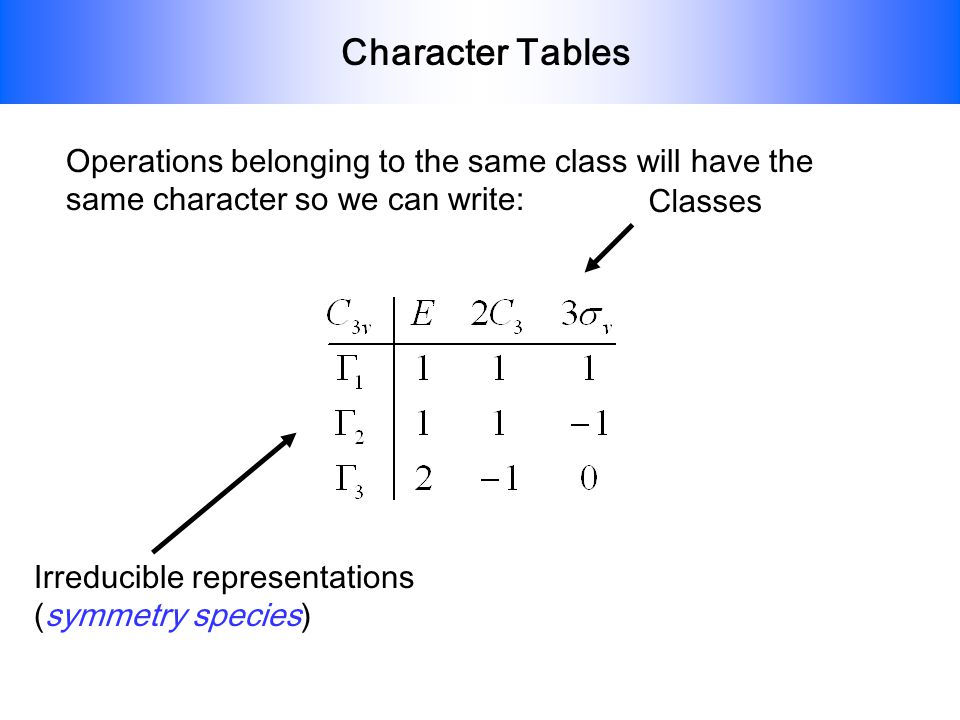 Character Tables Operations belonging to the same class will have the same character so we can write: Irreducible representations (symmetry species) C