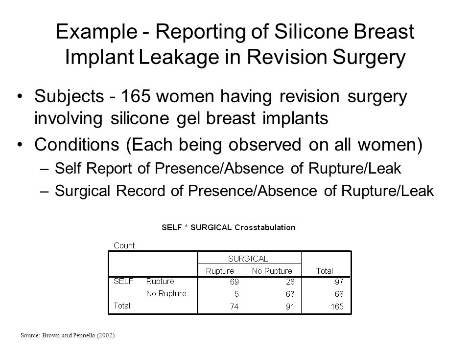 Example - Reporting of Silicone Breast Implant Leakage in Revision Surgery Subjects - 165 women having revision surgery involving silicone gel breast