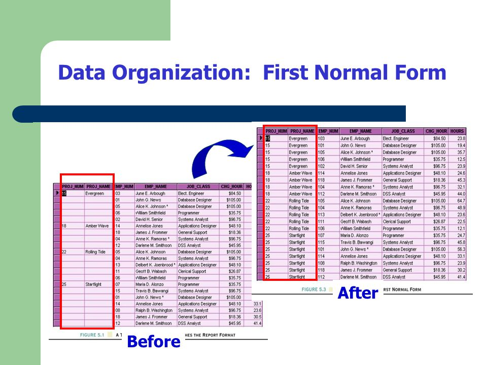 1NF Definition – The term first normal form (1NF) describes the tabular format in which: All the key attributes are defined.