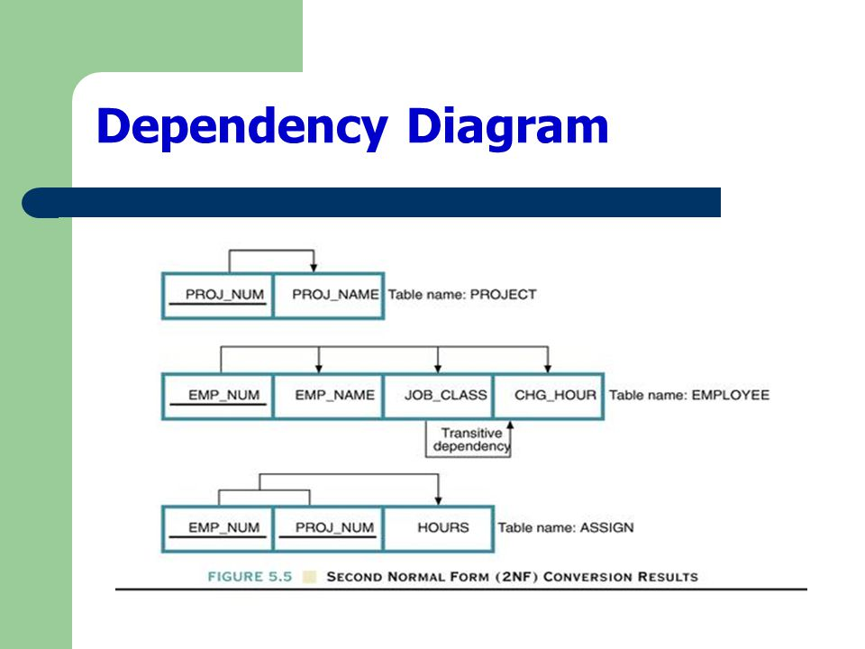 A table is in 2NF if: It is in 1NF and It includes no partial dependencies; that is, no attribute is dependent on only a portion of the primary key.