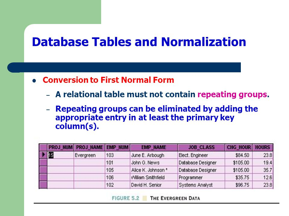 Data Organization: First Normal Form Before After
