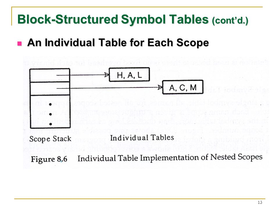 13 Block-Structured Symbol Tables (contd.) An Individual Table for Each Scope An Individual Table for Each Scope