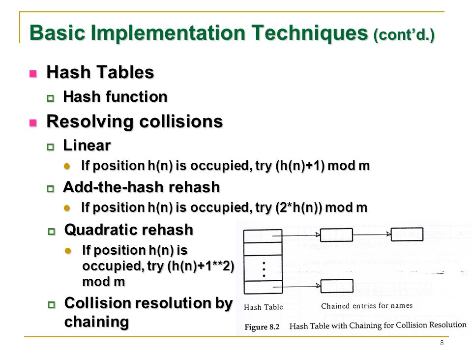 8 Basic Implementation Techniques (contd.) Hash Tables Hash Tables Hash function Hash function Resolving collisions Resolving collisions Linear Linear If position h(n) is occupied, try (h(n)+1) mod m If position h(n) is occupied, try (h(n)+1) mod m Add-the-hash rehash Add-the-hash rehash If position h(n) is occupied, try (2*h(n)) mod m If position h(n) is occupied, try (2*h(n)) mod m Quadratic rehash Quadratic rehash If position h(n) is occupied, try (h(n)+1**2) mod m If position h(n) is occupied, try (h(n)+1**2) mod m Collision resolution by chaining Collision resolution by chaining