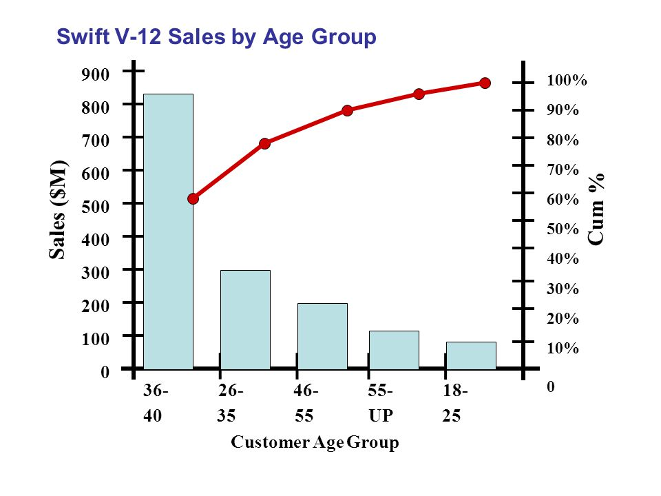 Swift V-12 Sales by Age Group 900 800 700 600 500 400 300 200 100 0 Sales ($M) 36- 26- 46- 55- 18- 40 35 55 UP 25 Customer Age Group 100% 90% 80% 70% 60% 50% 40% 30% 20% 10% 0 Cum %