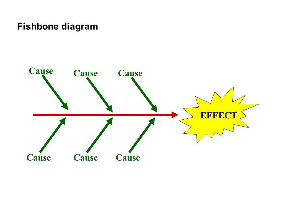 Fishbone diagram EFFECT Cause