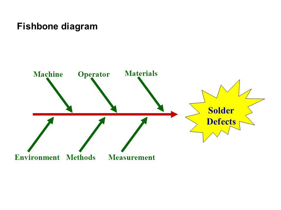 Fishbone diagram Solder Defects Methods Machine Materials Measurement Operator Environment