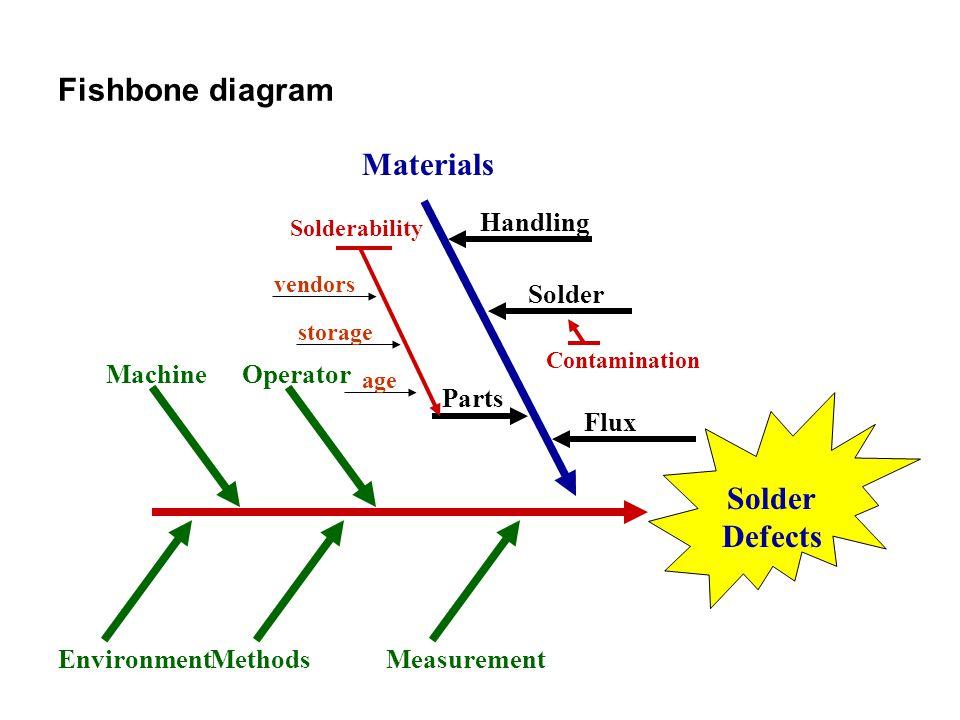 Fishbone diagram Materials Solder Defects Methods Machine Measurement Operator Environment Parts Solder Handling Flux Contamination Solderability vend
