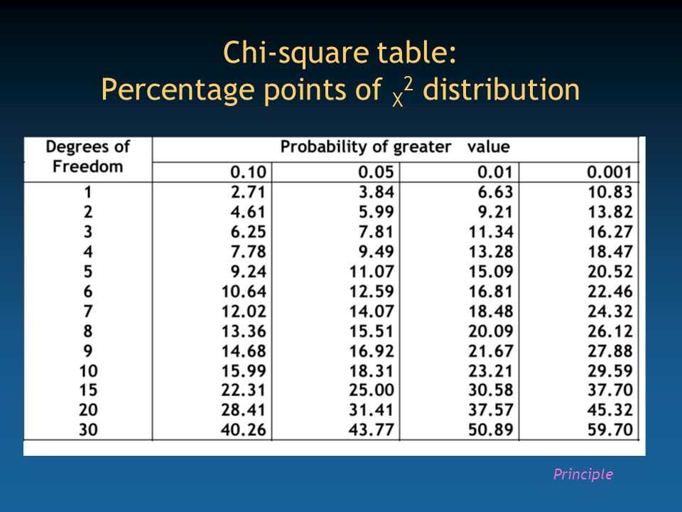 Chi-square table: Percentage points of X 2 distribution Principle