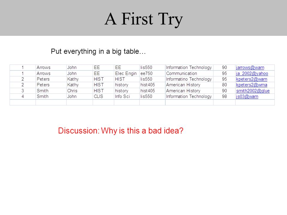 A First Try Put everything in a big table… Discussion: Why is this a bad idea