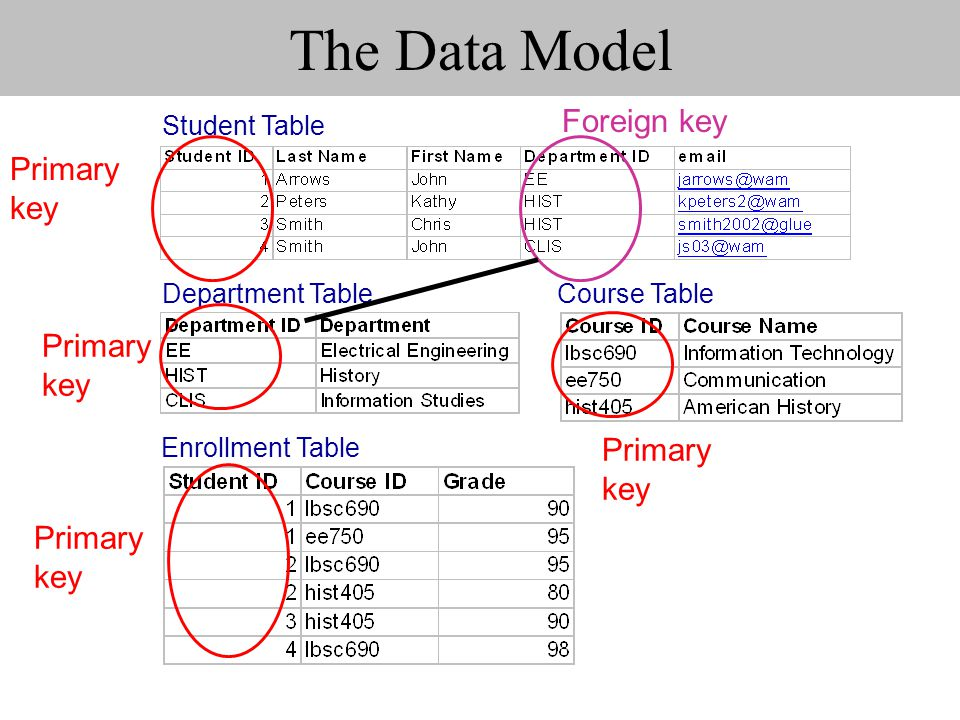 The Data Model Student Table Department TableCourse Table Enrollment Table Primary key Foreign key