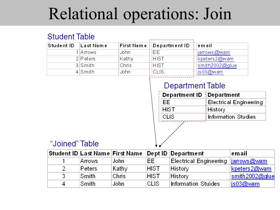 Relational operations: Join Joined Table Student Table Department Table