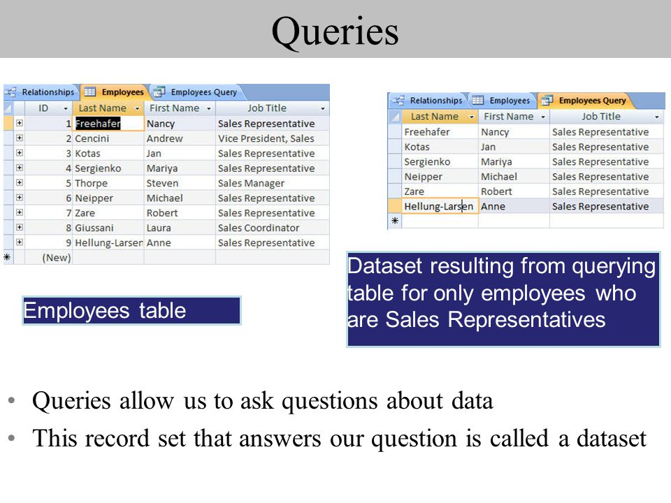 Queries Queries allow us to ask questions about data This record set that answers our question is called a dataset Employees table Dataset resulting from querying table for only employees who are Sales Representatives