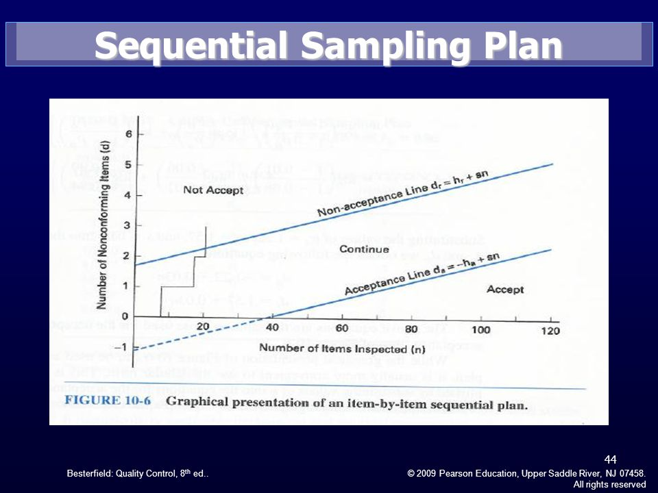 Besterfield: Quality Control, 8 th ed..© 2009 Pearson Education, Upper Saddle River, NJ 07458. All rights reserved Sequential Sampling Plan 44