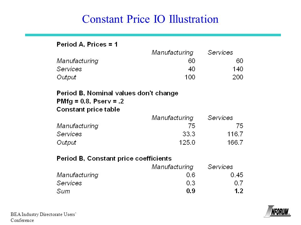 BEA Industry Directorate Users Conference Constant Price IO Illustration