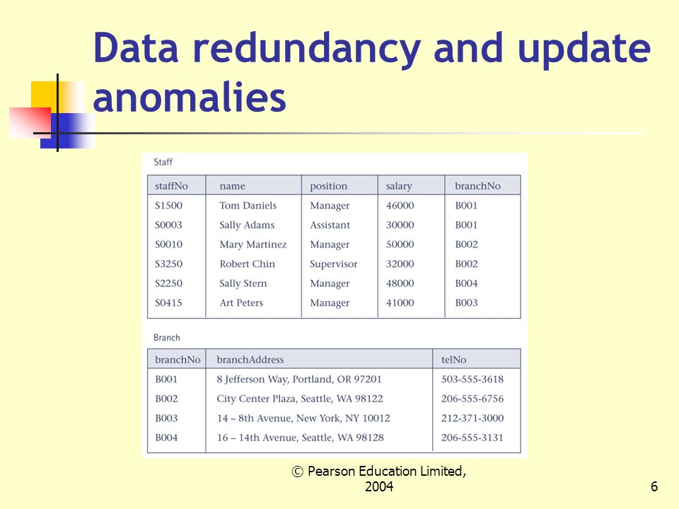 © Pearson Education Limited, Data redundancy and update anomalies