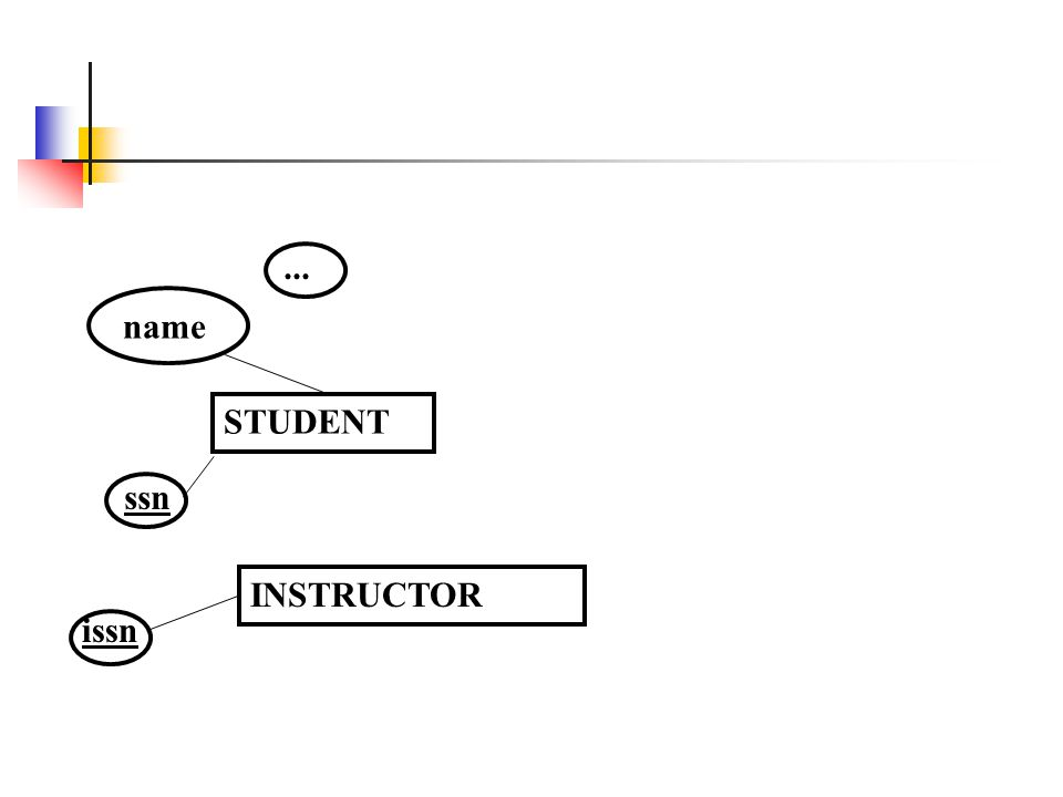 STUDENT name ssn... INSTRUCTOR issn