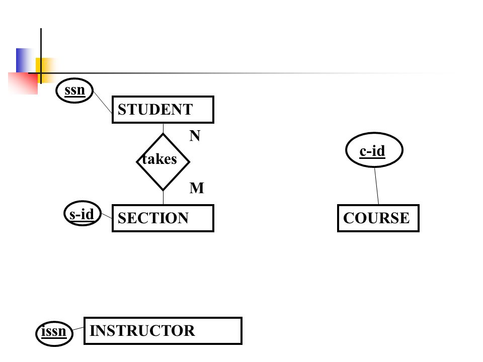 COURSE c-id INSTRUCTOR STUDENT SECTION s-id takes N M ssn issn