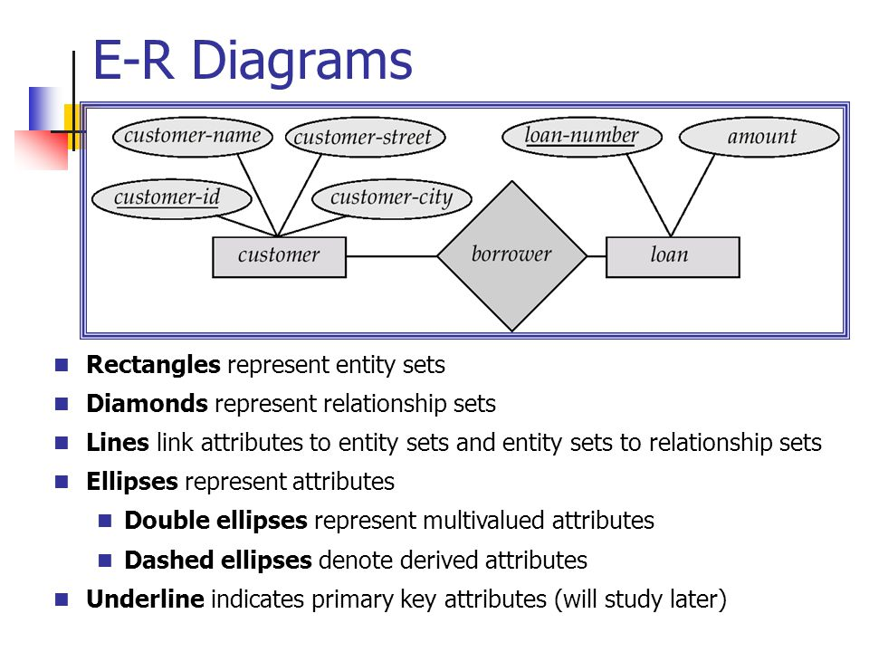 E-R Diagrams n Rectangles represent entity sets n Diamonds represent relationship sets n Lines link attributes to entity sets and entity sets to relationship sets n Ellipses represent attributes n Double ellipses represent multivalued attributes n Dashed ellipses denote derived attributes n Underline indicates primary key attributes (will study later)