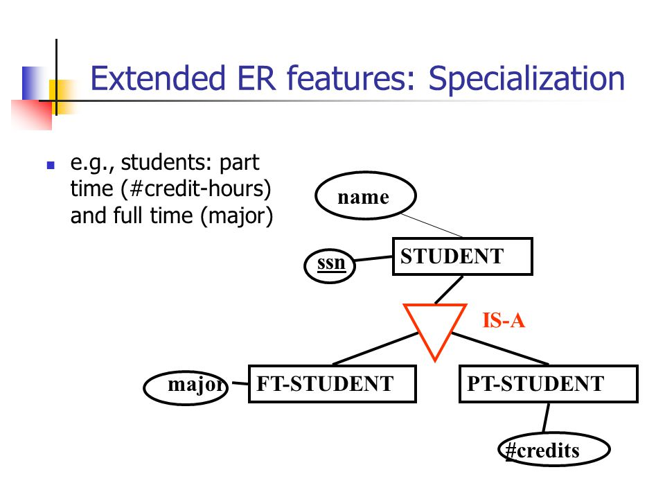 Extended ER features: Specialization e.g., students: part time (#credit-hours) and full time (major) STUDENT name ssn PT-STUDENT #credits FT-STUDENT major IS-A