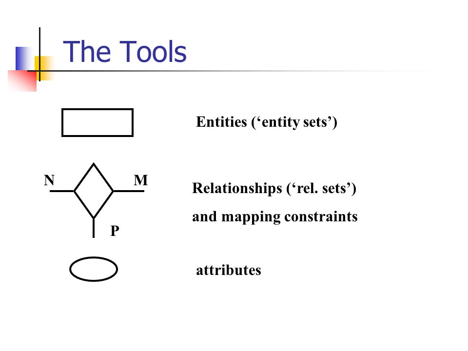 The Tools Entities (entity sets) Relationships (rel. sets) and mapping constraints attributes NM P